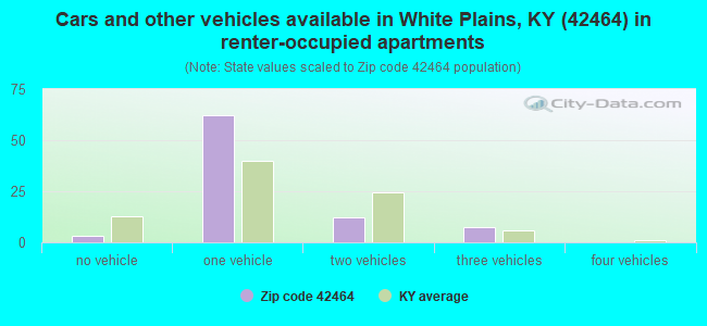 Cars and other vehicles available in White Plains, KY (42464) in renter-occupied apartments
