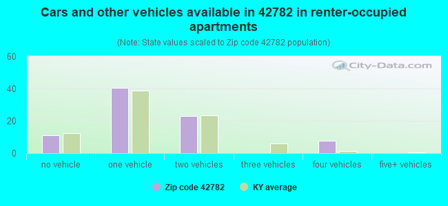 Cars and other vehicles available in 42782 in renter-occupied apartments