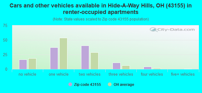 Cars and other vehicles available in Hide-A-Way Hills, OH (43155) in renter-occupied apartments