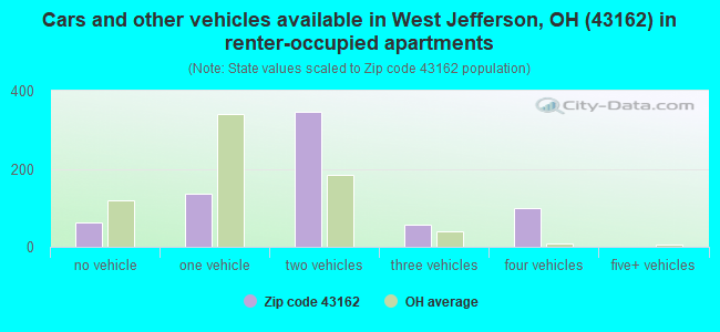 Cars and other vehicles available in West Jefferson, OH (43162) in renter-occupied apartments