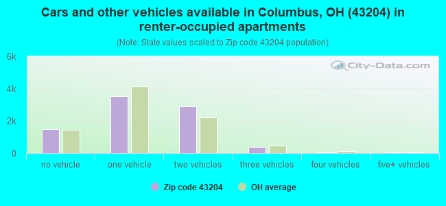 Cars and other vehicles available in Columbus, OH (43204) in renter-occupied apartments