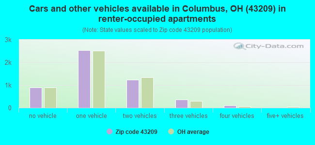 Cars and other vehicles available in Columbus, OH (43209) in renter-occupied apartments