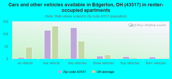 Cars and other vehicles available in Edgerton, OH (43517) in renter-occupied apartments