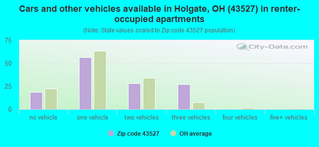 Cars and other vehicles available in Holgate, OH (43527) in renter-occupied apartments