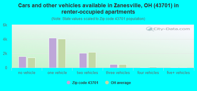 Cars and other vehicles available in Zanesville, OH (43701) in renter-occupied apartments