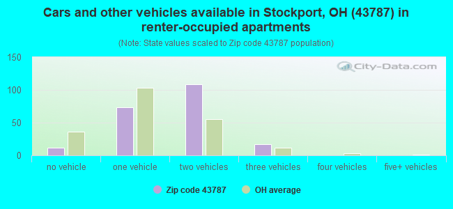 Cars and other vehicles available in Stockport, OH (43787) in renter-occupied apartments