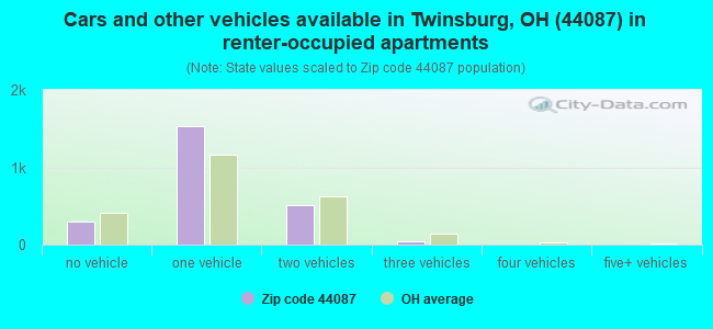Cars and other vehicles available in Twinsburg, OH (44087) in renter-occupied apartments