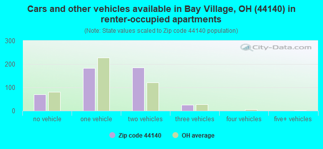 Cars and other vehicles available in Bay Village, OH (44140) in renter-occupied apartments