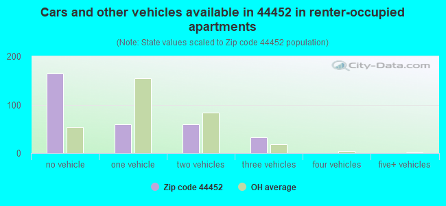 Cars and other vehicles available in 44452 in renter-occupied apartments