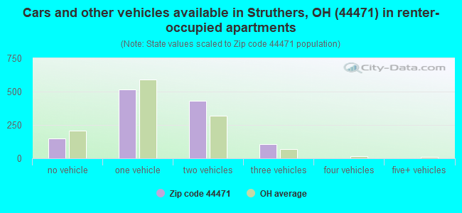 Cars and other vehicles available in Struthers, OH (44471) in renter-occupied apartments