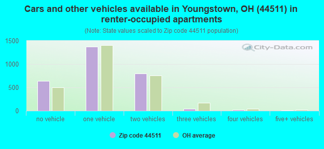 Cars and other vehicles available in Youngstown, OH (44511) in renter-occupied apartments