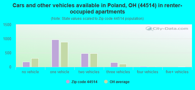 Cars and other vehicles available in Poland, OH (44514) in renter-occupied apartments