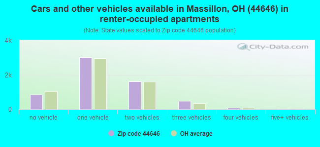 Cars and other vehicles available in Massillon, OH (44646) in renter-occupied apartments