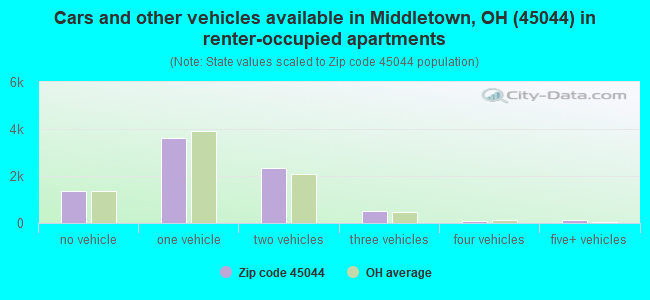Cars and other vehicles available in Middletown, OH (45044) in renter-occupied apartments