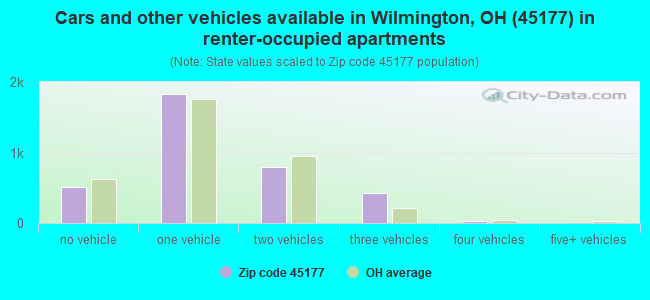 Cars and other vehicles available in Wilmington, OH (45177) in renter-occupied apartments