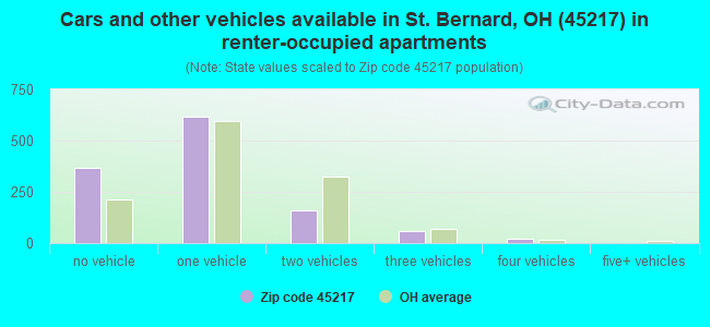 Cars and other vehicles available in St. Bernard, OH (45217) in renter-occupied apartments