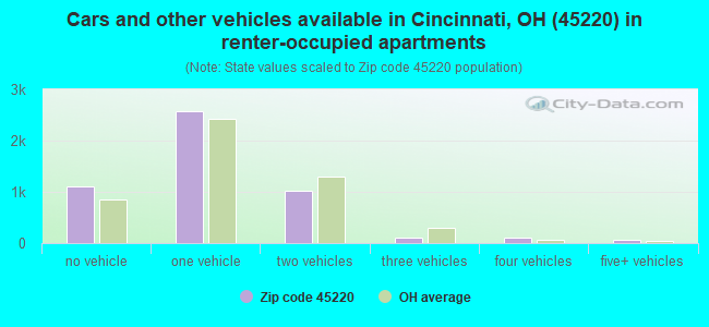 Cars and other vehicles available in Cincinnati, OH (45220) in renter-occupied apartments
