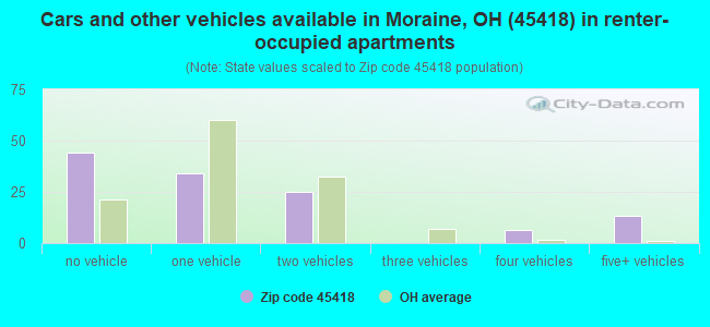 Cars and other vehicles available in Moraine, OH (45418) in renter-occupied apartments