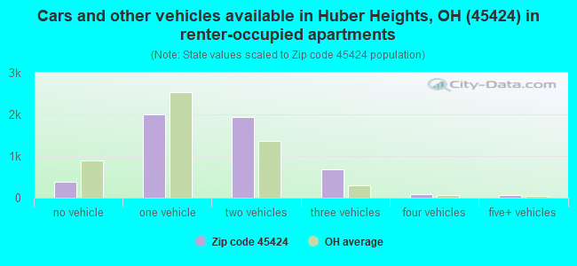 Cars and other vehicles available in Huber Heights, OH (45424) in renter-occupied apartments