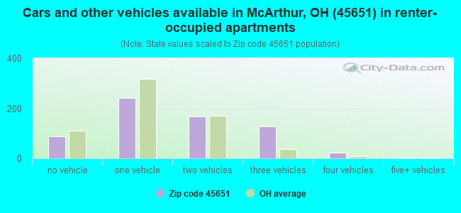 Cars and other vehicles available in McArthur, OH (45651) in renter-occupied apartments