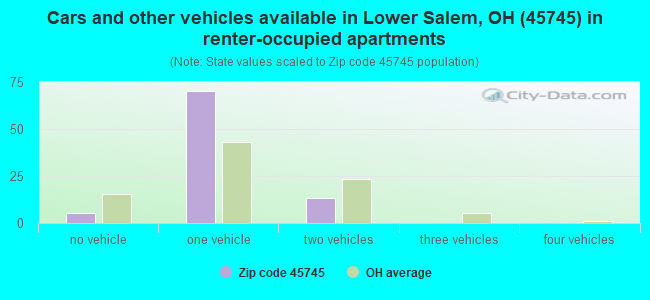 Cars and other vehicles available in Lower Salem, OH (45745) in renter-occupied apartments