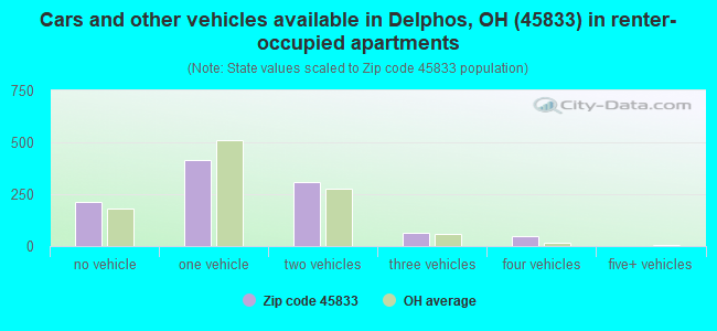Cars and other vehicles available in Delphos, OH (45833) in renter-occupied apartments