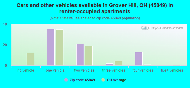 Cars and other vehicles available in Grover Hill, OH (45849) in renter-occupied apartments