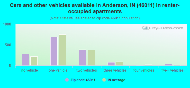 Cars and other vehicles available in Anderson, IN (46011) in renter-occupied apartments