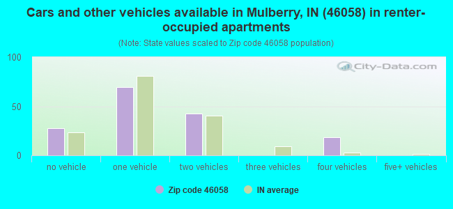 Cars and other vehicles available in Mulberry, IN (46058) in renter-occupied apartments