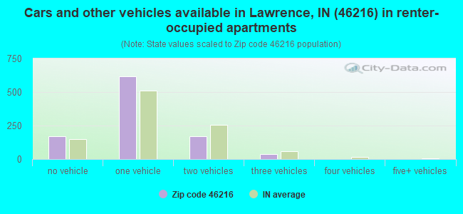 Cars and other vehicles available in Lawrence, IN (46216) in renter-occupied apartments