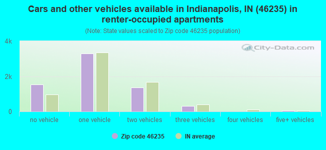 Cars and other vehicles available in Indianapolis, IN (46235) in renter-occupied apartments