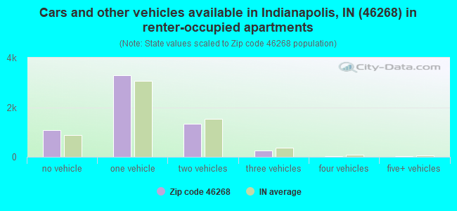 Cars and other vehicles available in Indianapolis, IN (46268) in renter-occupied apartments