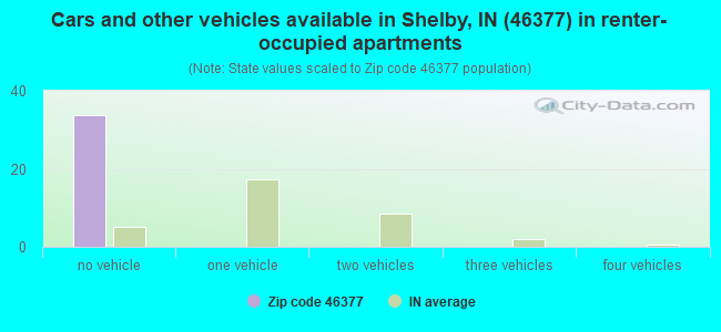 Cars and other vehicles available in Shelby, IN (46377) in renter-occupied apartments