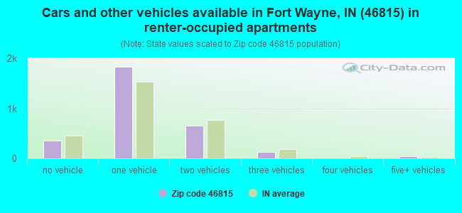 Cars and other vehicles available in Fort Wayne, IN (46815) in renter-occupied apartments