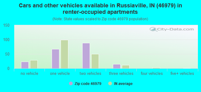 Cars and other vehicles available in Russiaville, IN (46979) in renter-occupied apartments