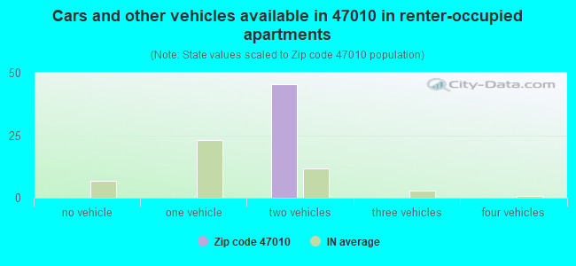 Cars and other vehicles available in 47010 in renter-occupied apartments