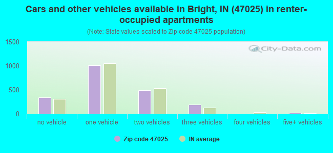 Cars and other vehicles available in Bright, IN (47025) in renter-occupied apartments