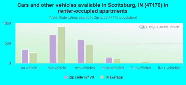 Cars and other vehicles available in Scottsburg, IN (47170) in renter-occupied apartments
