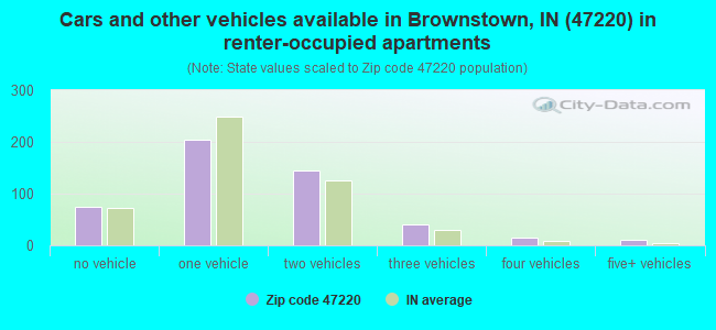 Cars and other vehicles available in Brownstown, IN (47220) in renter-occupied apartments