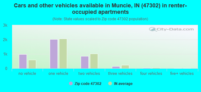 Cars and other vehicles available in Muncie, IN (47302) in renter-occupied apartments