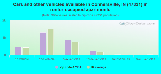 Cars and other vehicles available in Connersville, IN (47331) in renter-occupied apartments