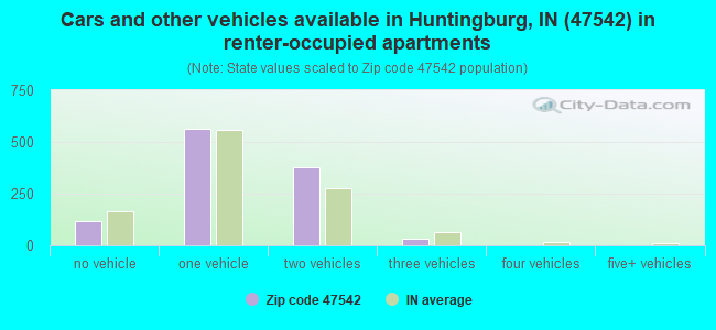 Cars and other vehicles available in Huntingburg, IN (47542) in renter-occupied apartments