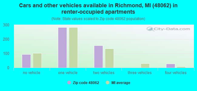 Cars and other vehicles available in Richmond, MI (48062) in renter-occupied apartments
