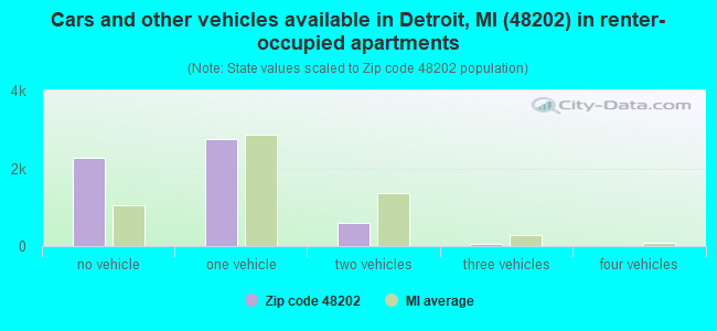 Cars and other vehicles available in Detroit, MI (48202) in renter-occupied apartments