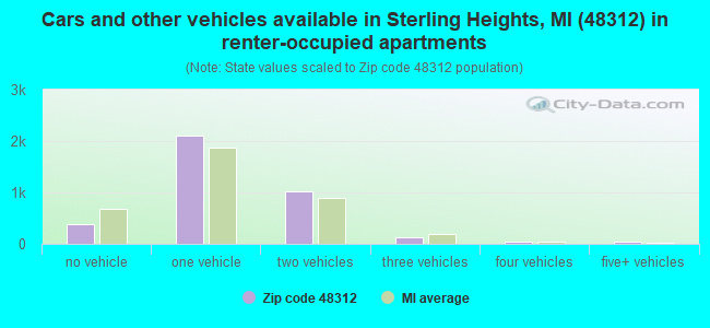 Cars and other vehicles available in Sterling Heights, MI (48312) in renter-occupied apartments