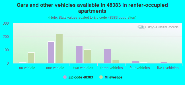 Cars and other vehicles available in 48383 in renter-occupied apartments