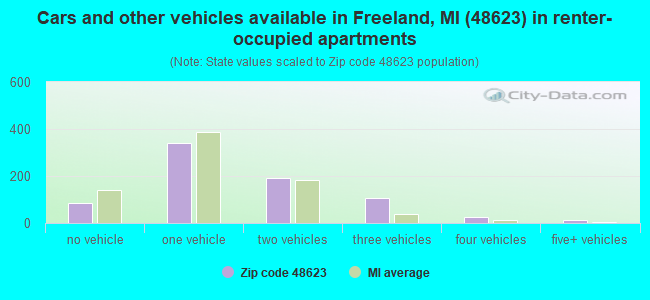 Cars and other vehicles available in Freeland, MI (48623) in renter-occupied apartments