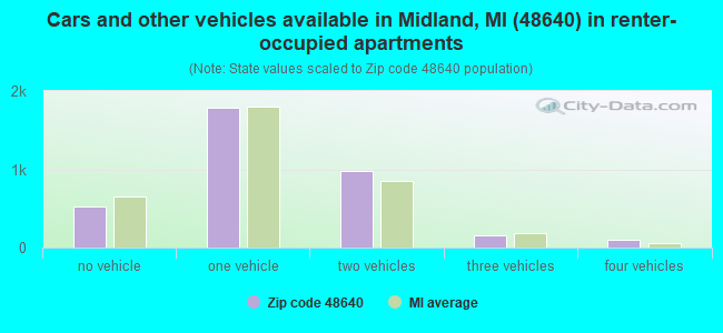Cars and other vehicles available in Midland, MI (48640) in renter-occupied apartments