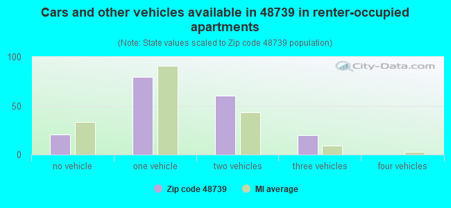 Cars and other vehicles available in 48739 in renter-occupied apartments