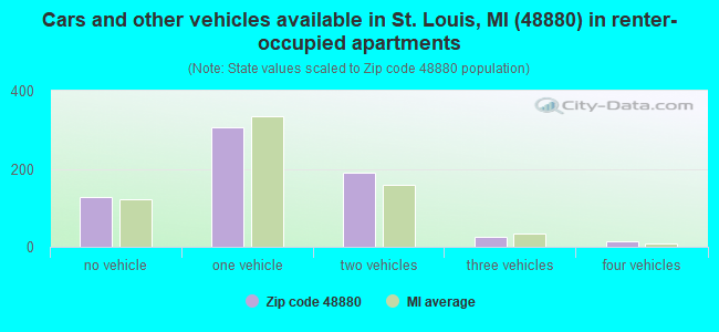 Cars and other vehicles available in St. Louis, MI (48880) in renter-occupied apartments